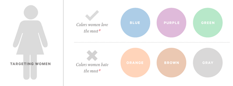 Colours women hate the most